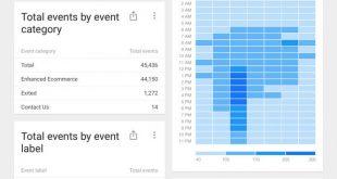 Google Analytics משתדרגת עם הוספת פלחים וניווט מהיר לדוחות ספציפיים 3.3